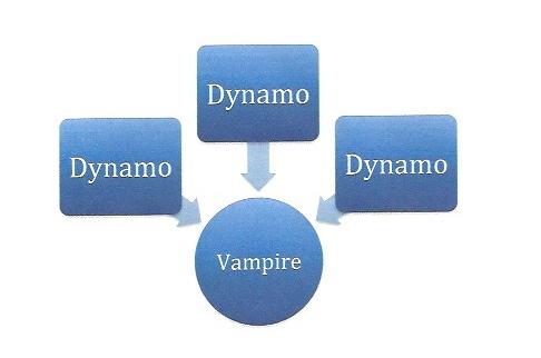 Social dynamos vs. social vampires