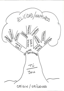 The Tree of Happiness